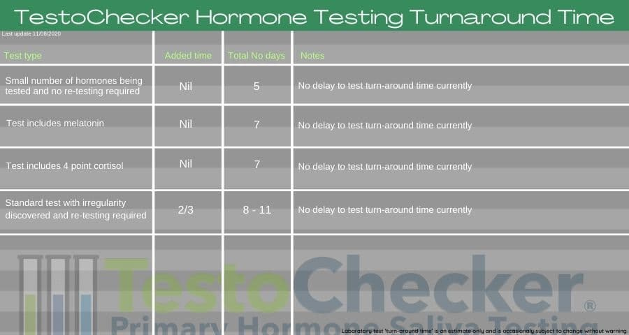 How long does hormone testing take?
